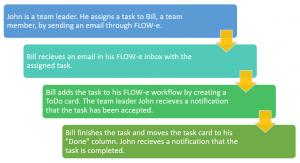 Delegate Process - FLOW-e