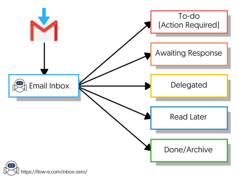 Inbox Zero Gmail Chart
