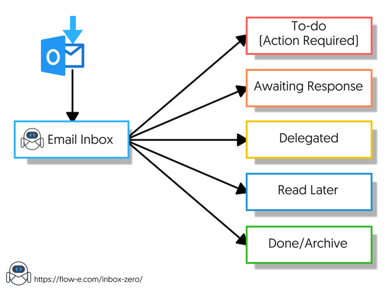 Inbox Zero Outlook Workflow Chart