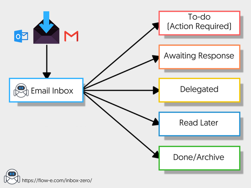 Create Email Flow not Email Storage